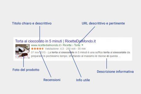 Come perfezionare le tue pagine nei risultati di ricerca