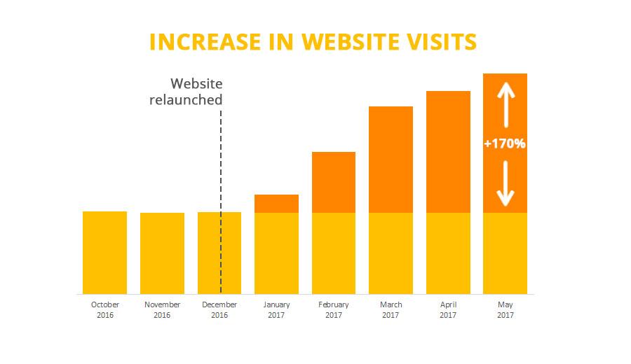 Juicing for health - un incremento enorme nelle visite organiche dopo la ristrutturazione del sito, un lavoro esperto di SEO e content writing